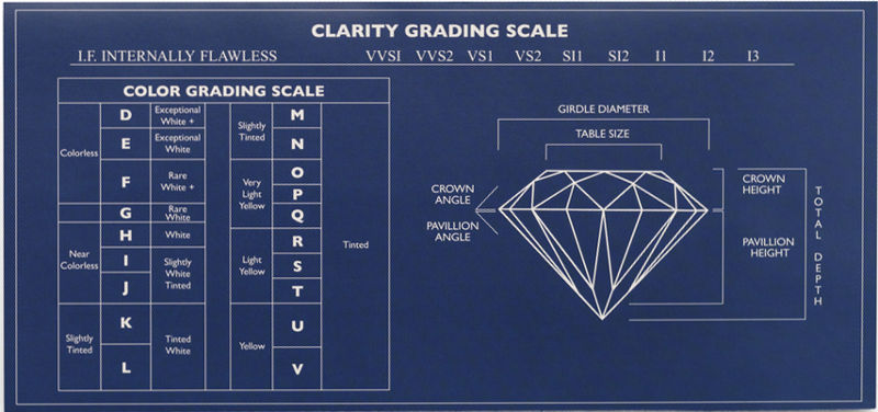 Diamond Grading Going beyond the 4 Cs of Diamonds – Diamond Chart