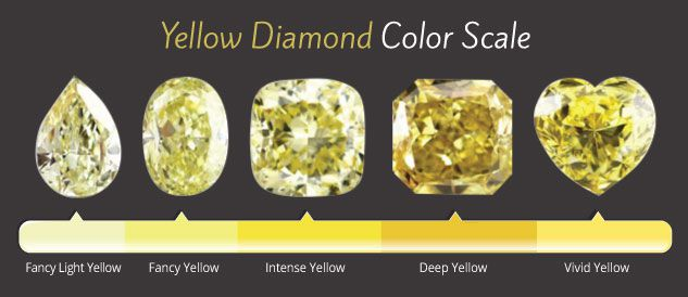 Yellow Sapphire Vs Yellow Diamond Defining The