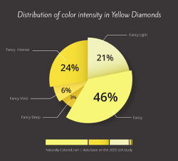 Yellow Diamonds Intensities Distribution