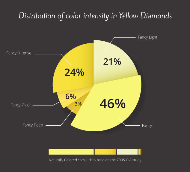 Yellow Diamond Color Intensity Distribution