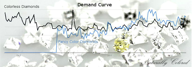 Demand for Colored Diamonds vs Colorless Diamonds