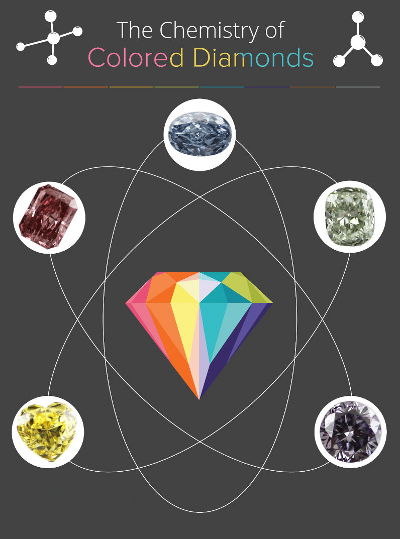 How Colored Diamonds are Made?