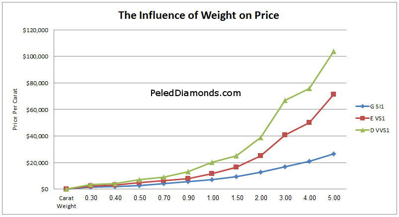 The effect of carat weight on Price per Carat