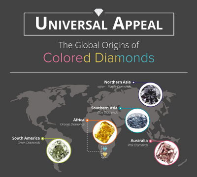 Where do Colored Diamonds Come From?