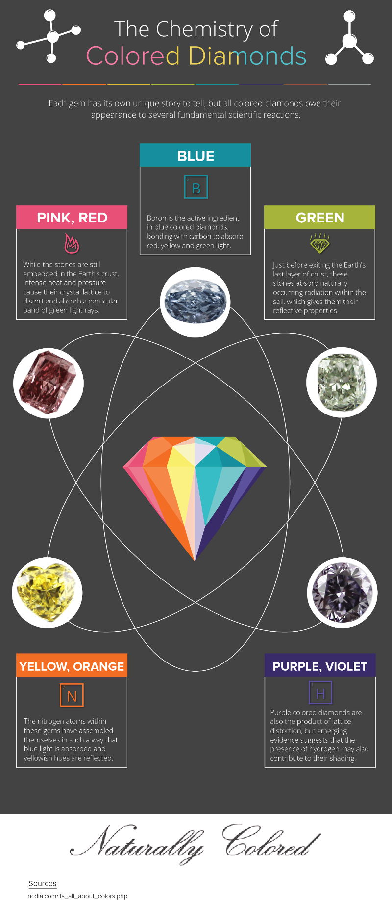 How are Colored Diamonds Made